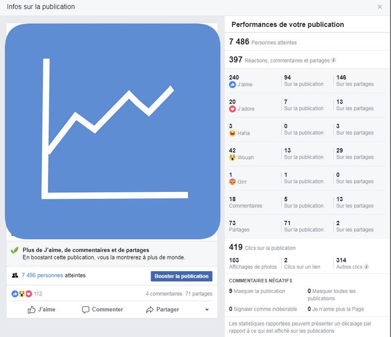 développer l'audience sur Facebook